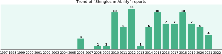 Could Abilify cause Shingles?