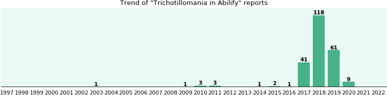 Could Abilify cause Trichotillomania?
