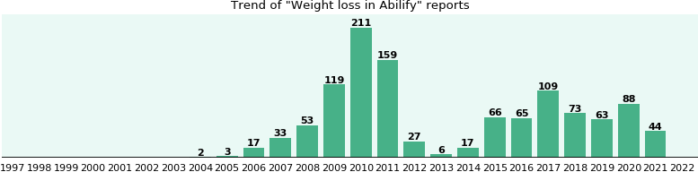 Could Abilify cause Weight loss?