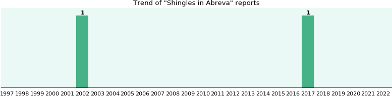 Could Abreva cause Shingles?