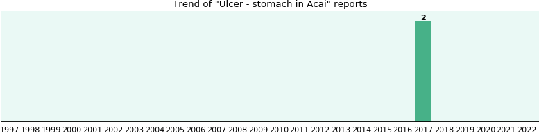 Could Acai cause Ulcer - stomach?