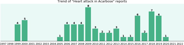 Could Acarbose cause Heart attack?