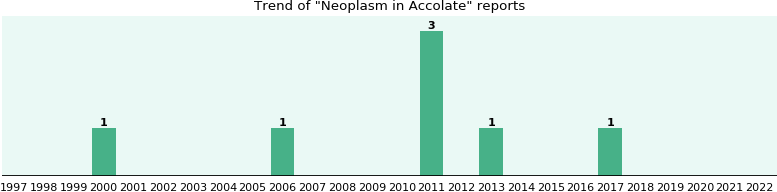 Could Accolate cause Neoplasm?