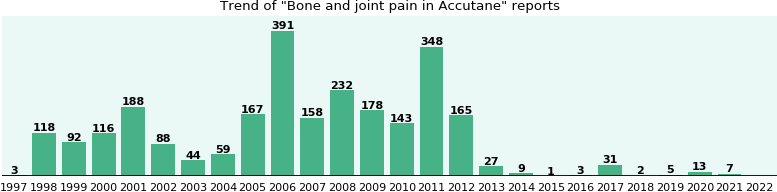 Could Accutane cause Bone and joint pain?