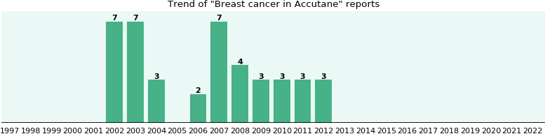 Could Accutane cause Breast cancer?