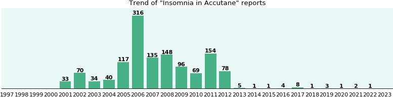 accutane sleeplessness
