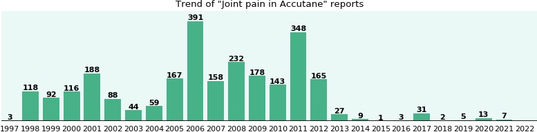 Could Accutane cause Joint pain?