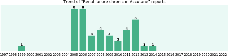 Could Accutane cause Renal failure chronic?
