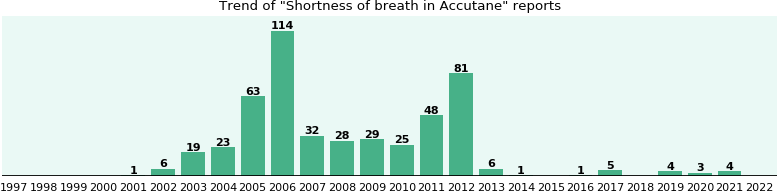 Could Accutane cause Shortness of breath?