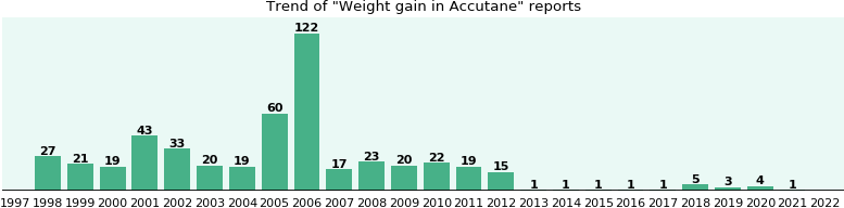 Could Accutane cause Weight gain?