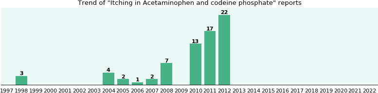Could Acetaminophen and codeine phosphate cause Itching?