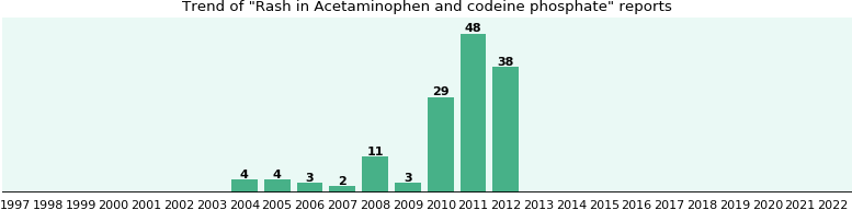 Could Acetaminophen and codeine phosphate cause Rash?