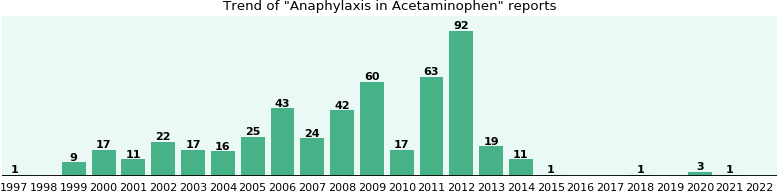 Could Acetaminophen cause Anaphylaxis?