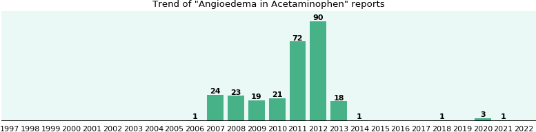 Could Acetaminophen cause Angioedema?