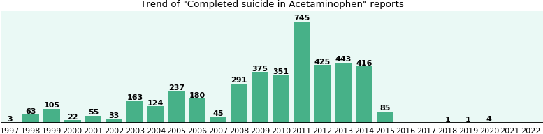Could Acetaminophen cause Completed suicide?