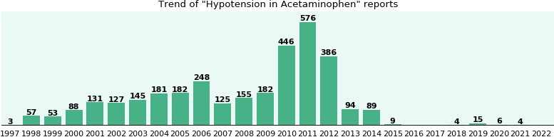 Could Acetaminophen cause Hypotension?