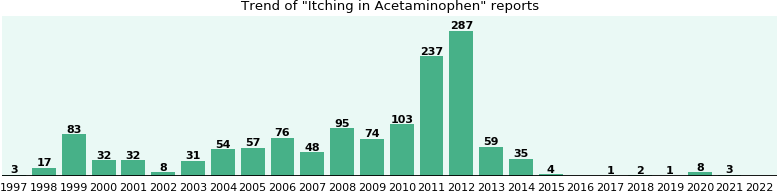 Could Acetaminophen cause Itching?