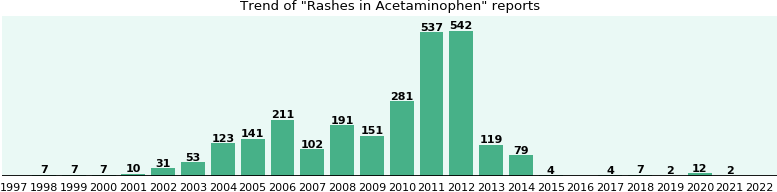 Could Acetaminophen cause Rashes?