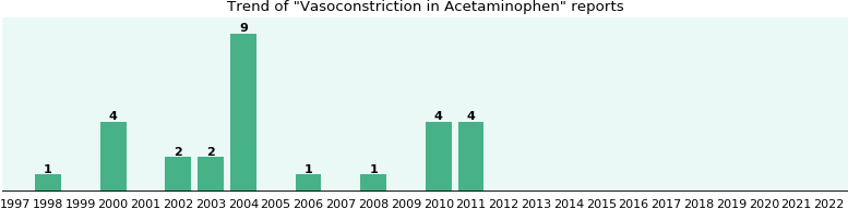 Could Acetaminophen cause Vasoconstriction?