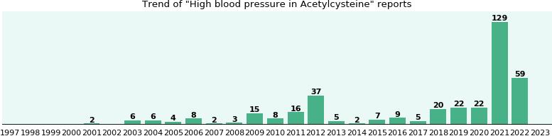 Acetylcysteine side effect: High blood pressure - eHealthMe