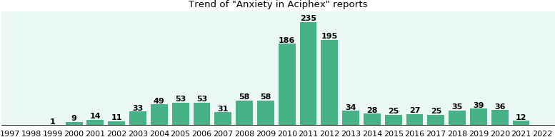 Aciphex what time of day to take it