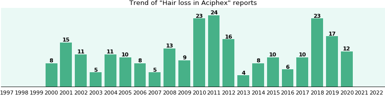 Could Aciphex cause Hair loss?