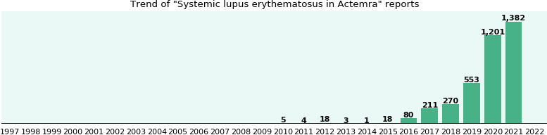 Could Actemra cause Systemic lupus erythematosus?
