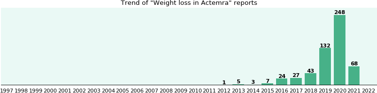 Could Actemra Cause Weight Loss
