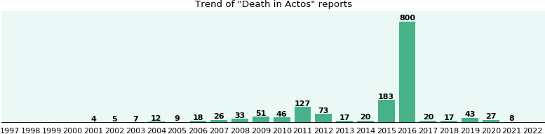 Could Actos cause Death?