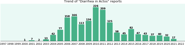 Could Actos cause Diarrhea?