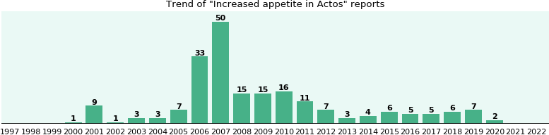 Could Actos cause Increased appetite?