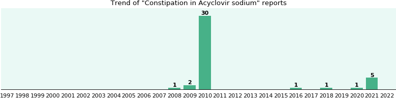 Could Acyclovir sodium cause Constipation?