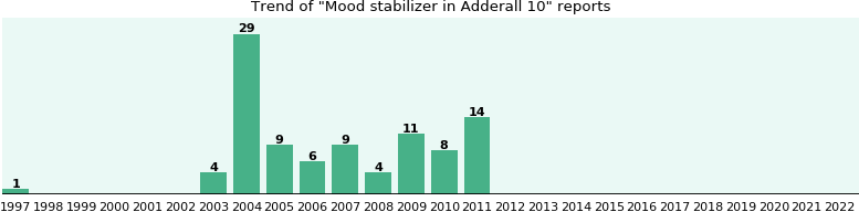 Could Adderall 10 cause Mood stabilizer?