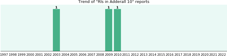 Could Adderall 10 cause Rls?