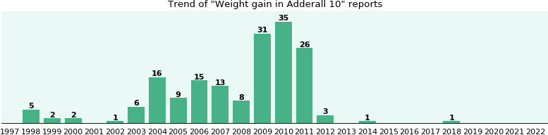 Could Adderall 10 cause Weight gain?