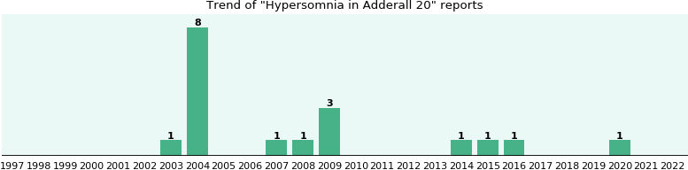 Could Adderall 20 cause Hypersomnia?