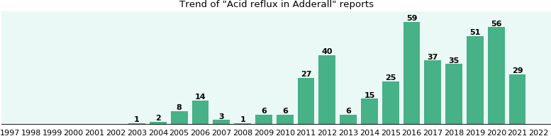 Could Adderall cause Acid reflux?