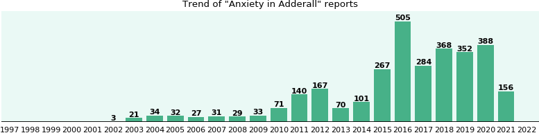 Could Adderall cause Anxiety?