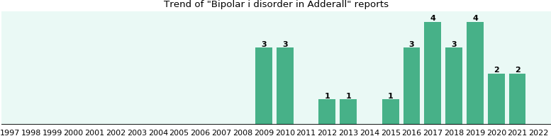 Could Adderall cause Bipolar i disorder?