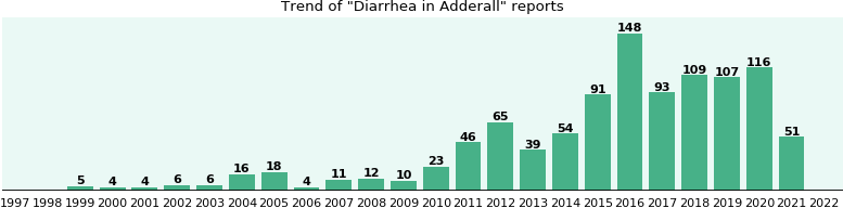 Could Adderall cause Diarrhea?