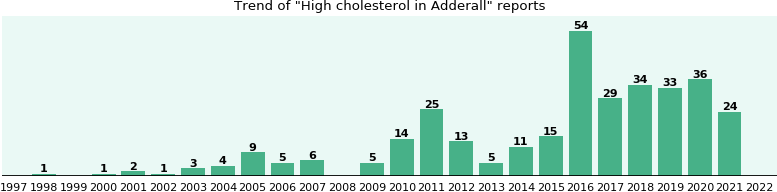 Could Adderall cause High cholesterol?