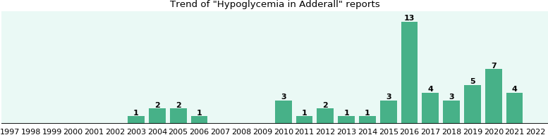 Hypoglycemia and Adderall - eHealthMe