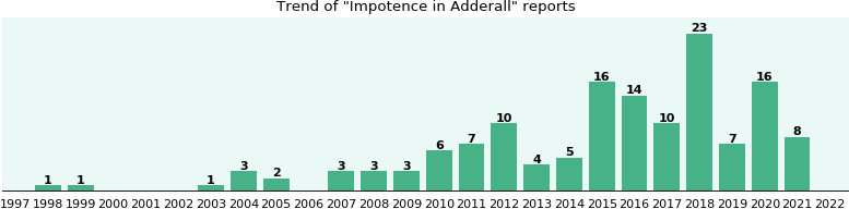 Could Adderall cause Impotence?