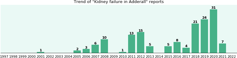 Could Adderall cause Kidney failure?