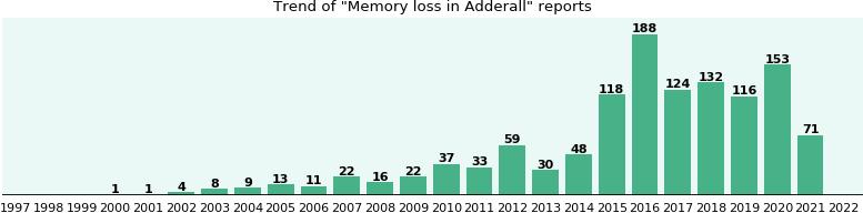 Could Adderall cause Memory loss?