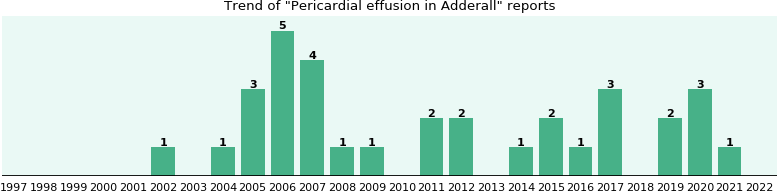Pericardial effusion and Adderall - eHealthMe