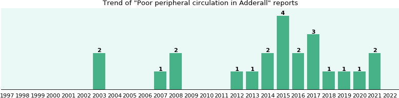 Could Adderall cause Poor peripheral circulation?