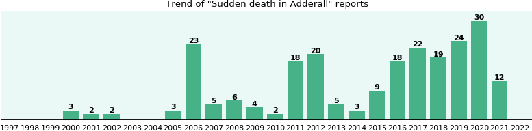 Could Adderall cause Sudden death?