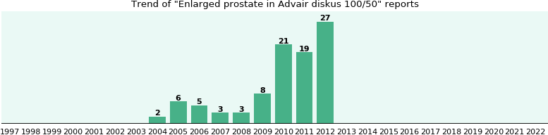 Could Advair diskus 100/50 cause Enlarged prostate?