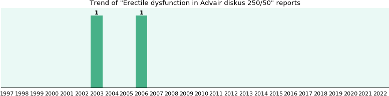 Will You Have Erectile Dysfunction With Advair Diskus 250 50 Ehealthme